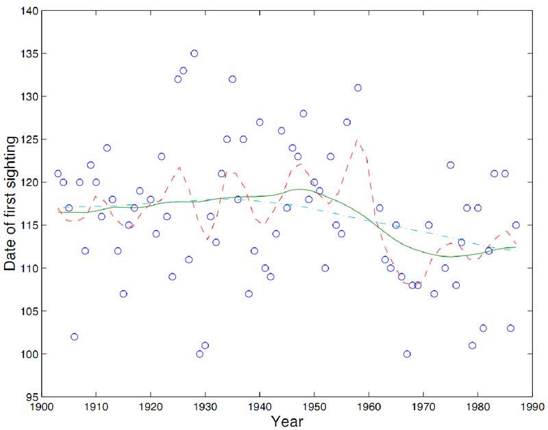 Nonparametric regression using kernel and spline methods